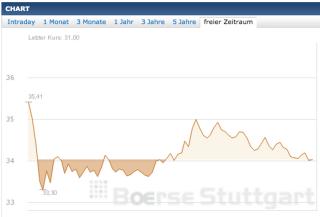 Kurschart - Börse Stuttgart - 23. Mai 2012